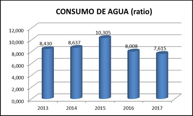 consumo de agua CTL
