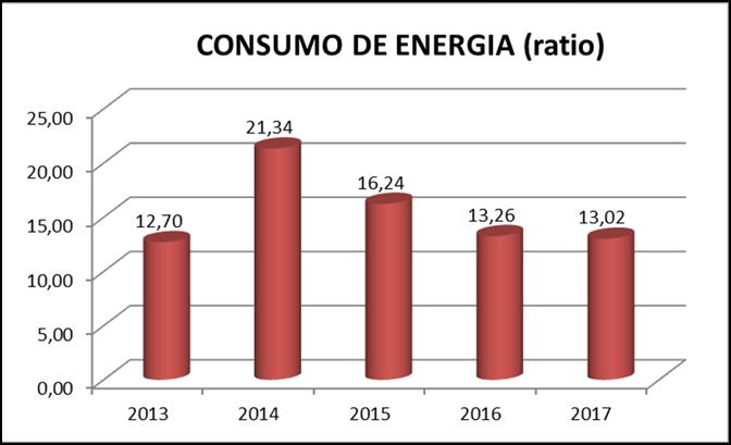 consumo de energía en ctl